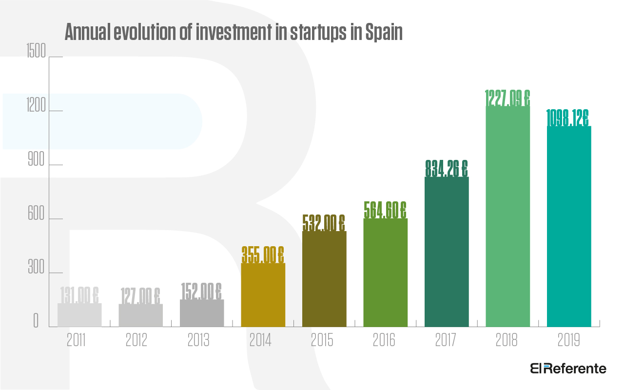 Anual Investment in Spain 2019